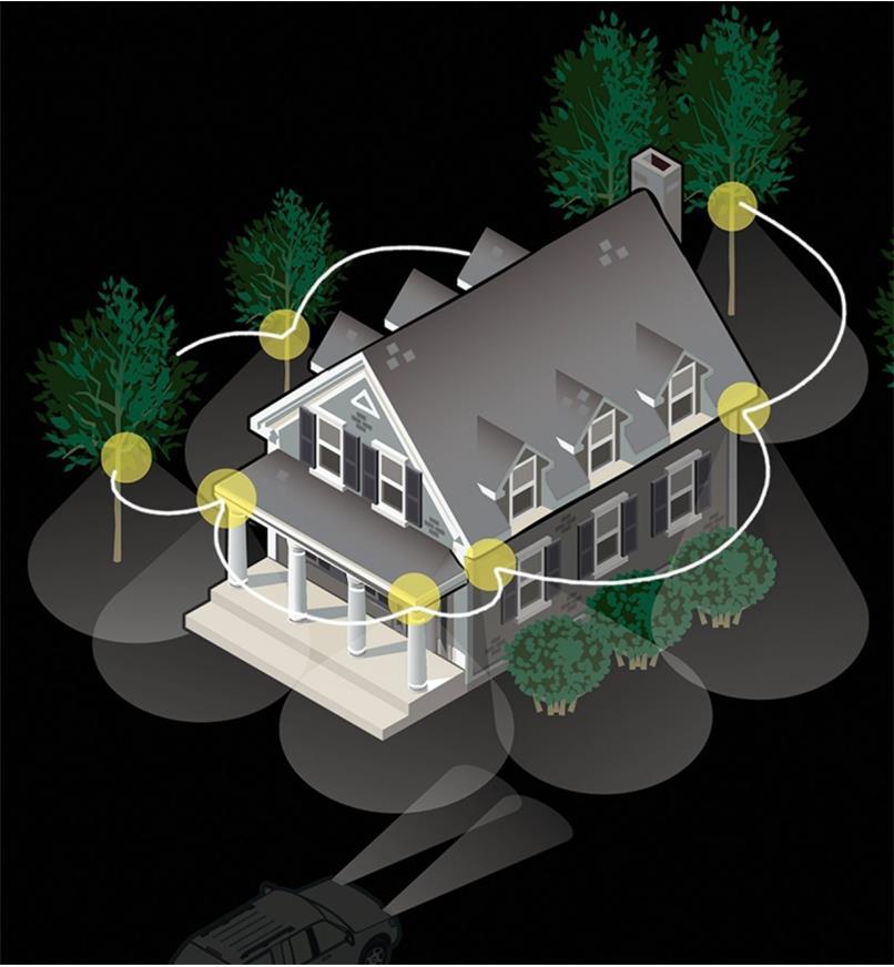 Illustration montrant comment toutes les lampes du réseau s'allument lorsqu'une lampe perçoit un mouvement