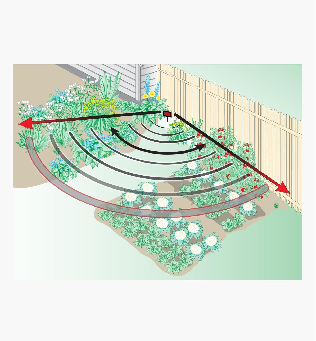 Schéma d'un jardin indiquant la portée réglable de la détection de mouvement de l'effaroucheur à ultrasons