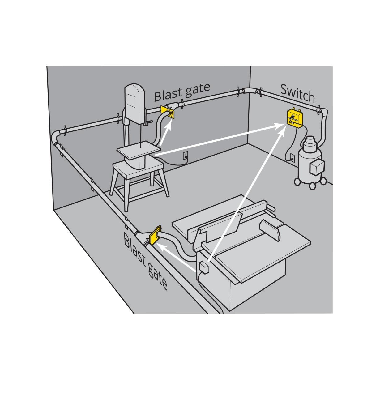 Illustration of an iVAC dust collection system installed in a shop